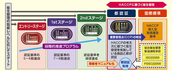 東京都の自主管理認証制度